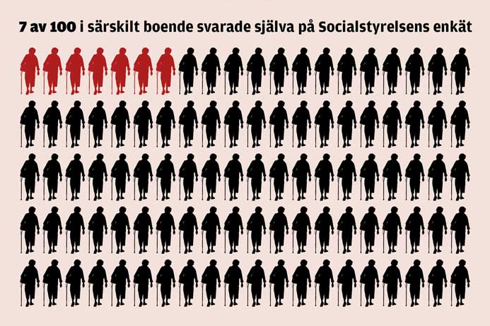7 av 100 i särskilt boende svarade själva på socialstyrelsens enkät